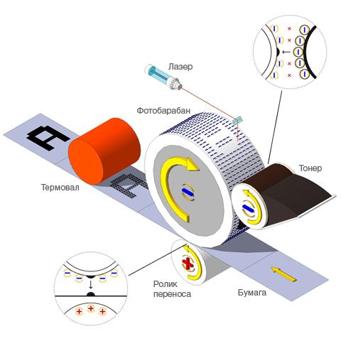 лазер. принцип действия лазера
